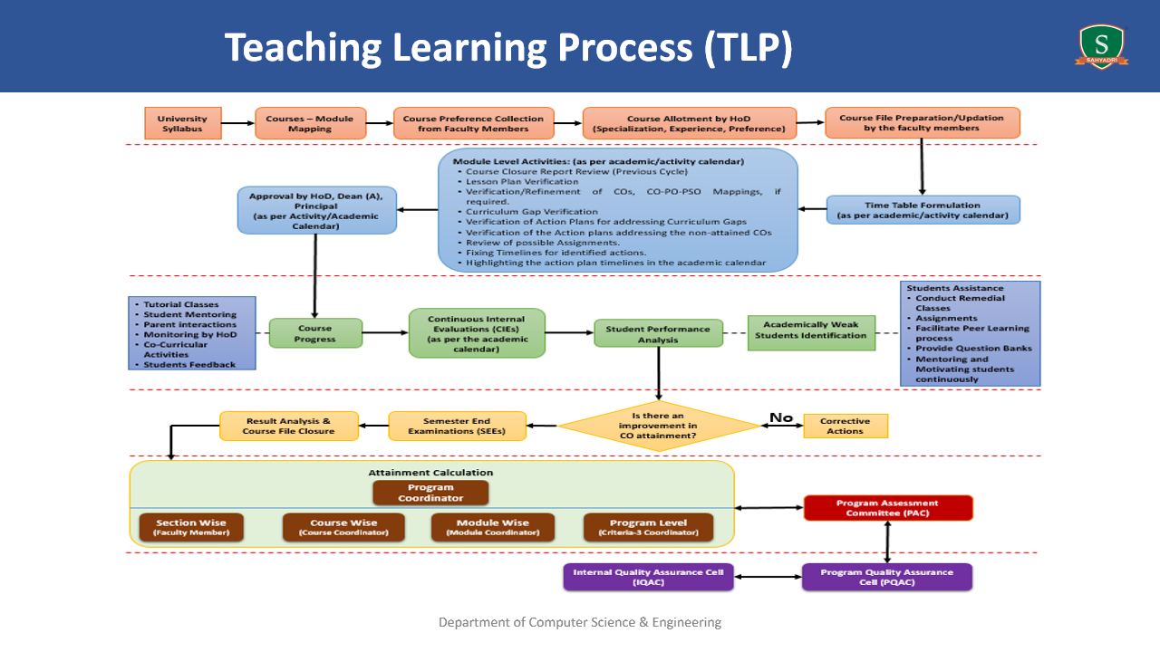 Teaching Learning Process